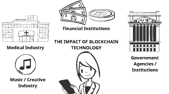 Impact of blockchain