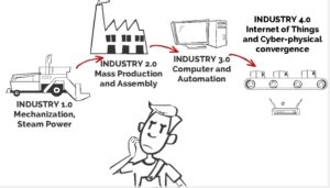 Industry 4.0 fourth industrial revolution