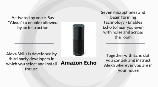 what is amazon echo