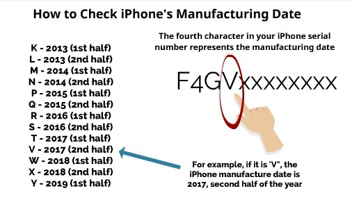 How to Check iPhone Manufacturing Date (5 Simple Steps) | My Smart