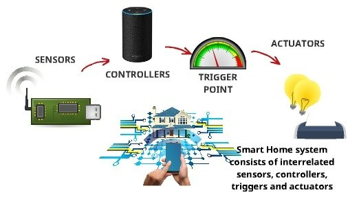 How does smart home works