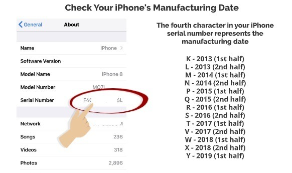 Check Your iPhone Manufacturing Date